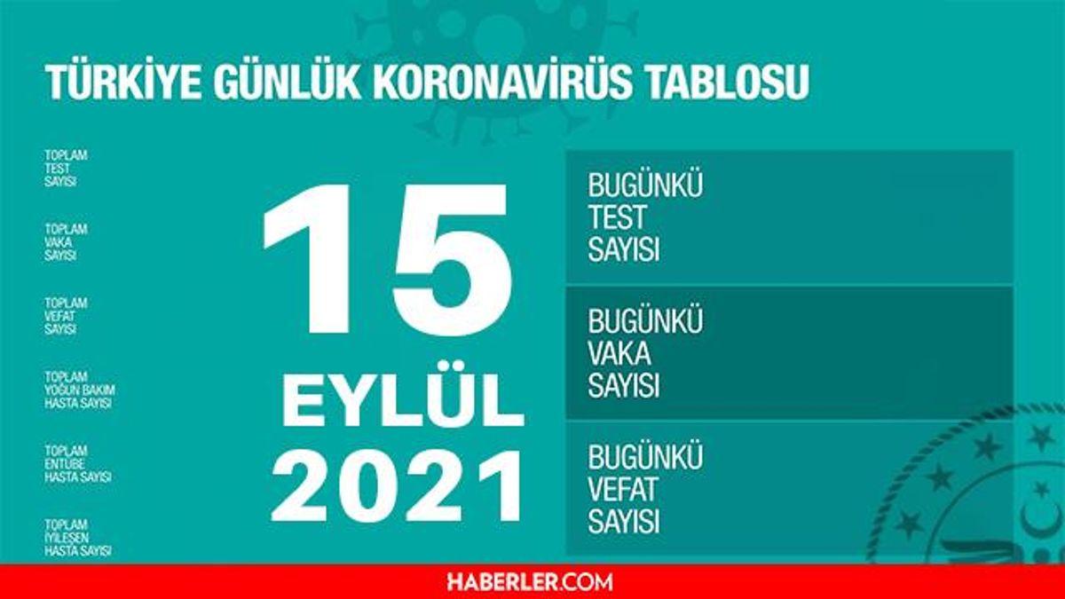 Son Dakika: Bugünkü vaka sayısı açıklandı mı? 15 Eylül 2021 koronavirüs tablosu yayınlandı mı? Türkiye'de bugün kaç kişi öldü? Bugünkü Covid tablosu!