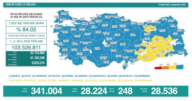 Son Dakika: Türkiye'de 15 Eylül günü koronavirüs nedeniyle 248 kişi vefat etti 28 bin 224 yeni vaka tespit edildi