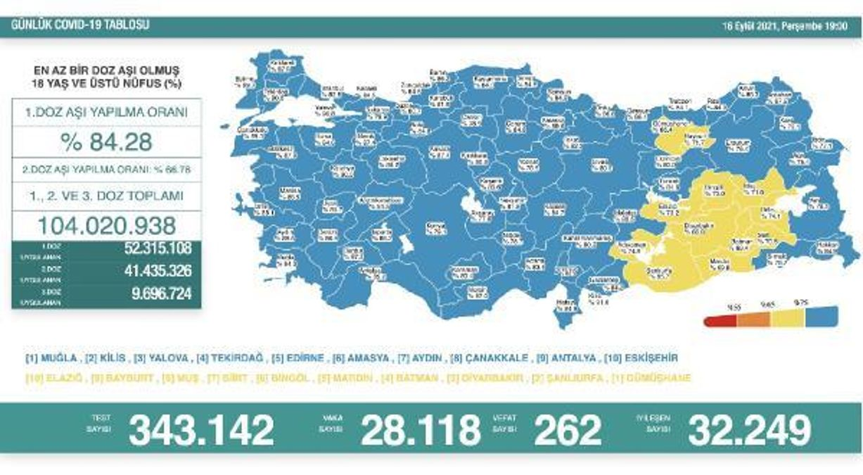 Son dakika haber... Koronavirüs salgınında günlük vaka sayısı 28bin 118 oldu