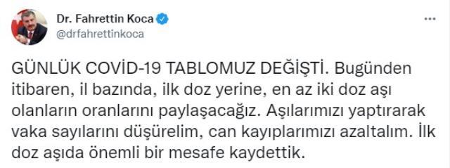 Son Dakika: Türkiye'de 20 Eylül günü koronavirüs nedeniyle 231 kişi vefat etti, 27 bin 688 yeni vaka tespit edildi