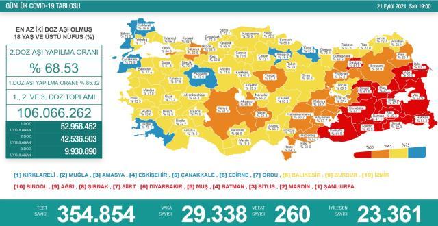 Son Dakika: Türkiye'de 21 Eylül günü koronavirüs nedeniyle 260 kişi vefat etti, 29 bin 338 yeni vaka tespit edildi