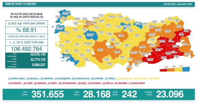 Son Dakika: Türkiye'de 22 Eylül günü koronavirüs nedeniyle 242 kişi vefat etti, 28 bin 168 yeni vaka tespit edildi