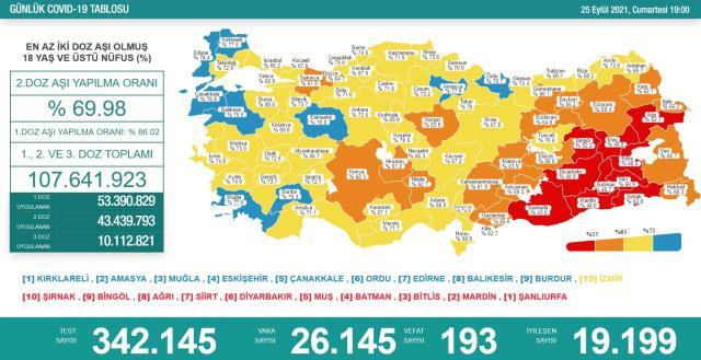 Son Dakika: Türkiye'de 25 Eylül günü koronavirüs nedeniyle 193 kişi vefat etti, 26 bin 145 yeni vaka tespit edildi