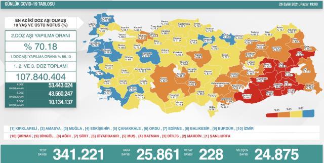 Son Dakika: Türkiye'de 26 Eylül günü koronavirüs nedeniyle 228 kişi vefat etti, 25 bin 861 yeni vaka tespit edildi