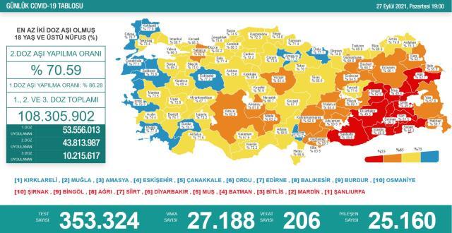 Son Dakika: Türkiye'de 27 Eylül günü koronavirüs nedeniyle 206 kişi vefat etti, 27 bin 188 yeni vaka tespit edildi