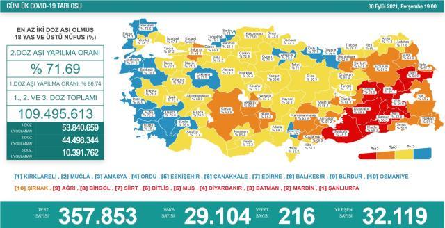 Son Dakika: Türkiye'de 30 Eylül günü koronavirüs nedeniyle 216 kişi vefat etti, 29 bin 104 yeni vaka tespit edildi