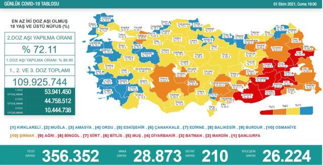Son Dakika: Türkiye'de 1 Ekim günü koronavirüs nedeniyle 210 kişi vefat etti, 28 bin 873 yeni vaka tespit edildi