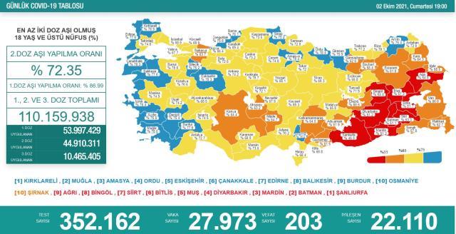 Son Dakika: Türkiye'de 2 Ekim günü koronavirüs nedeniyle 203 kişi vefat etti, 27 bin 973 yeni vaka tespit edildi