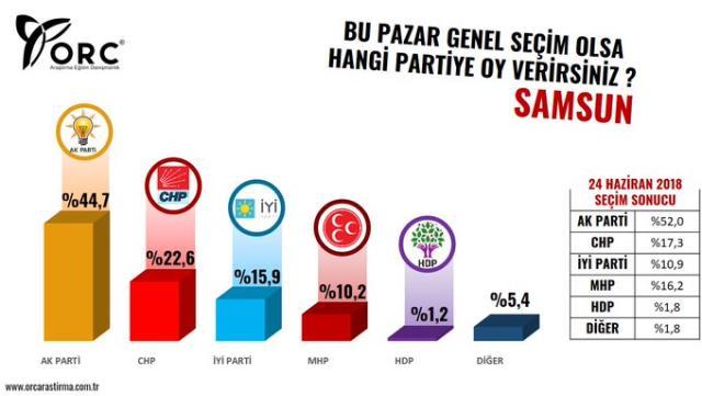 ORC Araştırma'dan büyükşehirlerde genel seçim anketi! İşte il il partilerin aldığı oy oranları