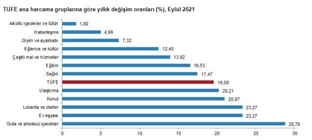 Son Dakika: Enflasyon eylülde yüzde 1,25 artarken, yıllık bazda yüzde 19,58 oldu