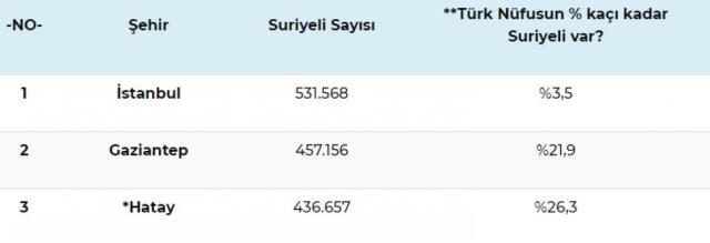 Rakamlar güncellendi! İşte Türkiye'de en çok Suriyelinin yaşadığı 3 ilimiz