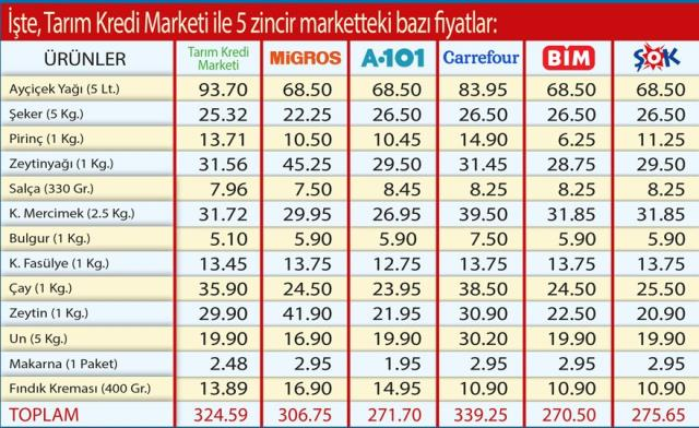 Tarım Kredi marketi ile 5 zincir marketin fiyatları karşılaştırıldı! Sonuç bir hayli ilginç