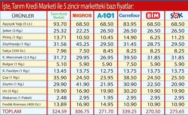 Zincir marketler daha mı ucuz? Tarım Kredi, iddialara fiyat listesiyle yanıt verdi