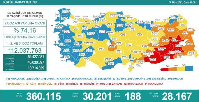 Son Dakika: Türkiye'de 8 Ekim günü koronavirüs nedeniyle 188 kişi vefat etti, 30 bin 201 yeni vaka tespit edildi