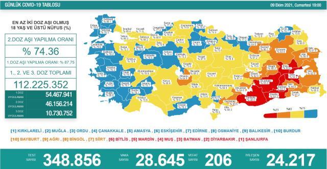Son Dakika: Türkiye'de 9 Ekim günü koronavirüs nedeniyle 206 kişi vefat etti, 28 bin 645 yeni vaka tespit edildi