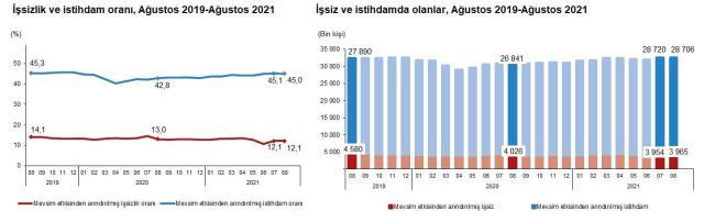 Son dakika: Türkiye genelinde işsiz sayısı 11 bin kişi artarak 3 milyon 965 bin kişi oldu