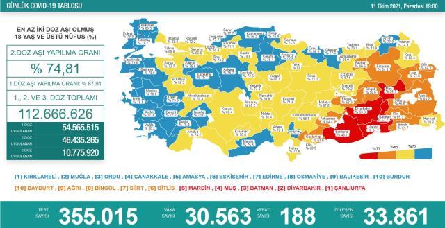 Son Dakika: Türkiye'de 11 Ekim günü koronavirüs nedeniyle 188 kişi vefat etti, 30 bin 563 yeni vaka tespit edildi