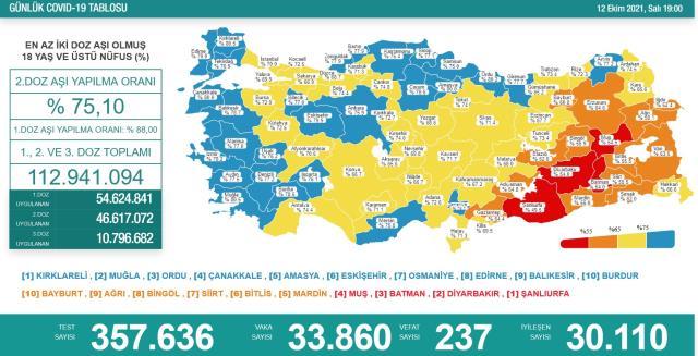 Son Dakika: Türkiye'de 12 Ekim günü koronavirüs nedeniyle 237 kişi vefat etti, 33 bin 860 yeni vaka tespit edildi