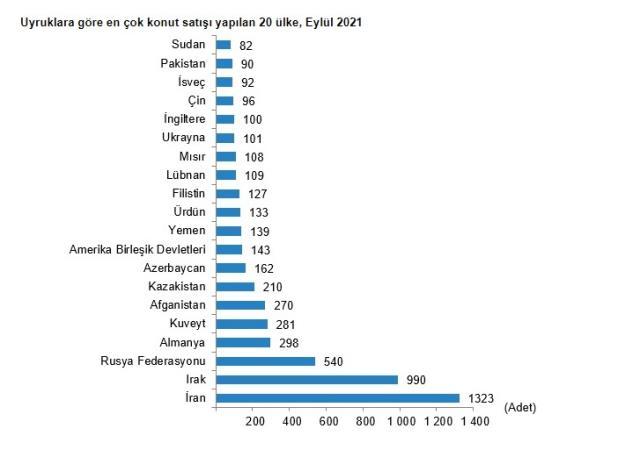 Son dakika: Türkiye genelinde eylül ayında 147 bin 143 konut satıldı