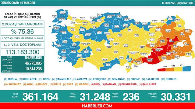 Son Dakika: Bugünkü vaka sayısı açıklandı mı? 13 Ekim 2021 koronavirüs tablosu yayınlandı mı? Türkiye'de bugün kaç kişi öldü? Bugünkü Covid tablosu!
