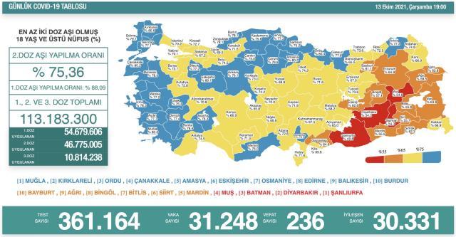 Son Dakika: Türkiye'de 13 Ekim günü koronavirüs nedeniyle 236 kişi vefat etti, 31 bin 248 yeni vaka tespit edildi