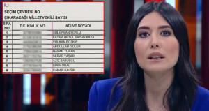 AK Parti listesini yayınlayan CNN Türk, skandala imza attı
