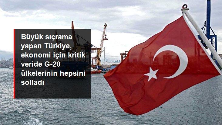Türkiye, Satın Alma Yöneticileri Endeksi verileriyle G-20 ülkelerinin tamamını geride bıraktı